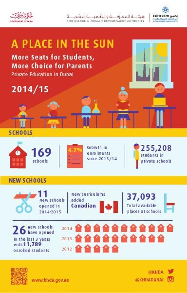 Performance of Indian Schools in Dubai  2014-2015  Inspection Finding Dubai Education Landscape 2015
