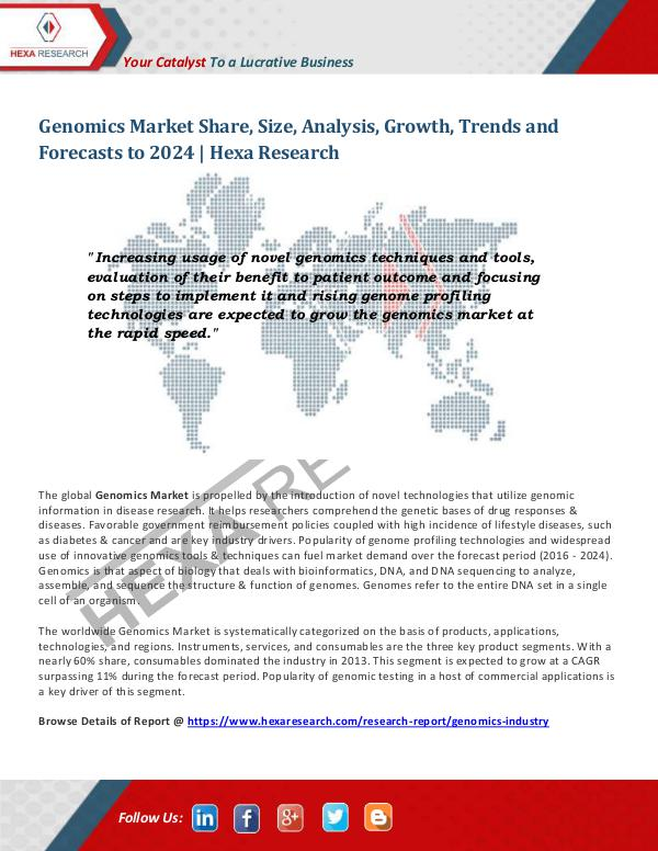 Genomics Market Share and Size, 2024