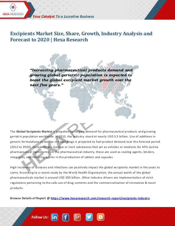 Excipients Market Trends, 2020