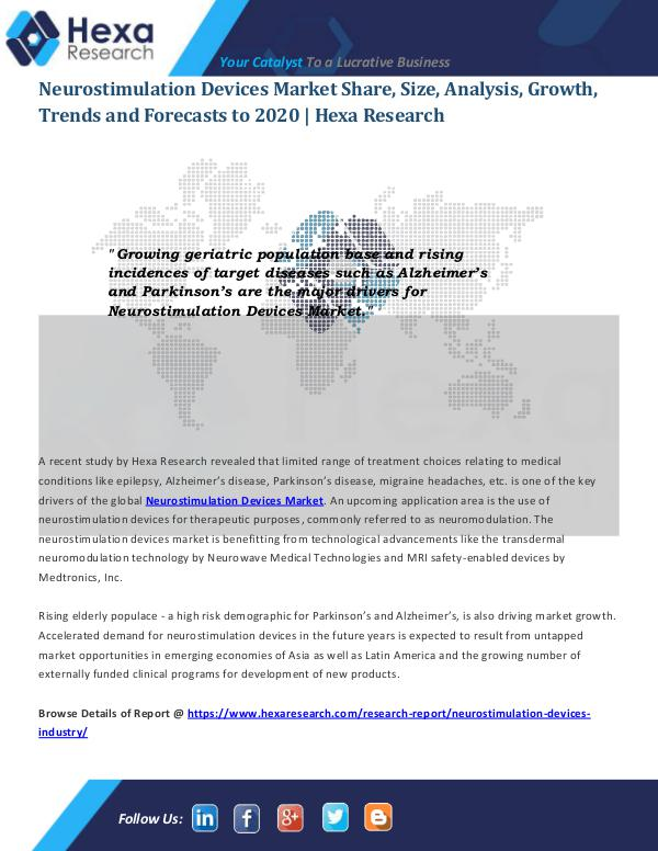 Neurostimulation Devices Market Share