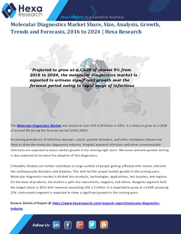 Molecular Diagnostics Market Analysis