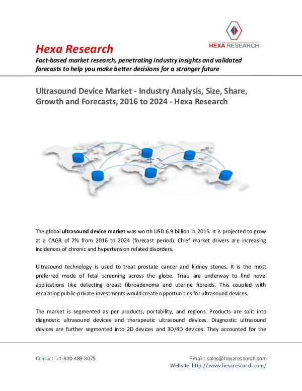 Ultrasound Device Market Insights, 2024