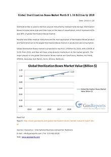 Global Sterilization Boxes Market Worth $ 1.14 Billion by 2018