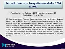 Future Market Trends of Aesthetic Lasers