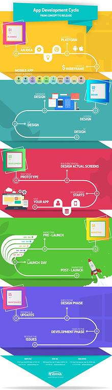 App Development Cycle