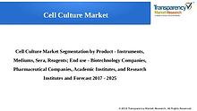 Cell Culture Market Size, Share & Trend | Industry Analysis Report