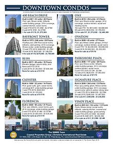 Monthly Downtown Condo Activity