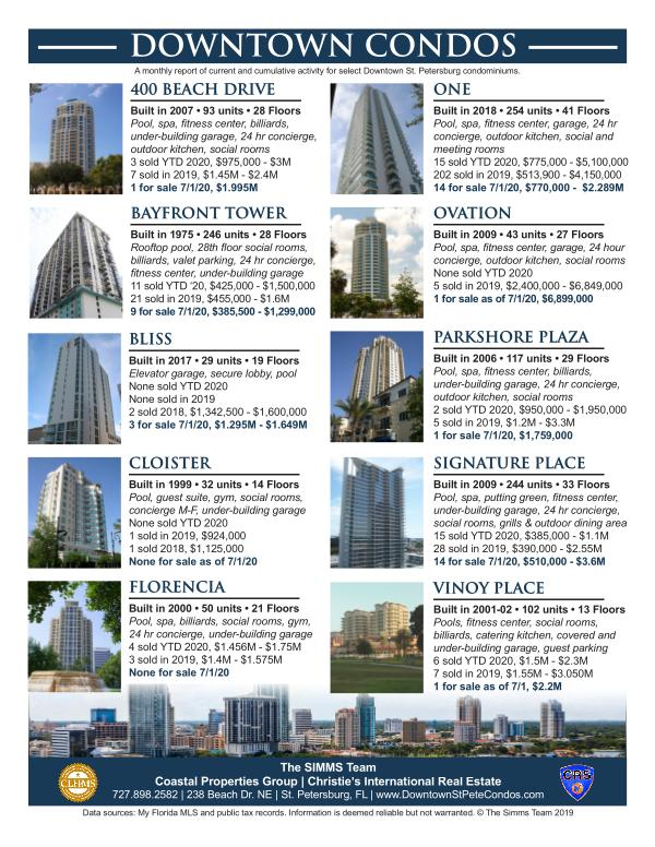 Downtown Condo Monthly Report - July 2020 July 2020