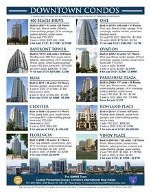 Monthly Downtown Condo Report March 2021