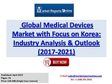 Medical Devices Market Forecast Analysis Report 2017-2021