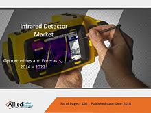 Infrared Detector Market by Types, Spectral Range
