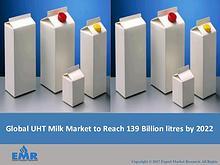 UHT Milk Market