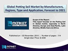Analysis of Evolving Business Models in Global Potting Soil Market