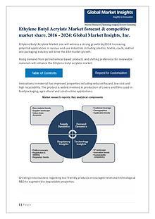 Global Ethylene Butyl Acrylate Market Rising demand, Applications & F