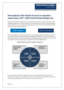 Fluoropolymer Film Market growth rate, Technologies & Forecast 2017-2