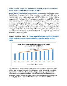Functional Flour Market Global Scenario