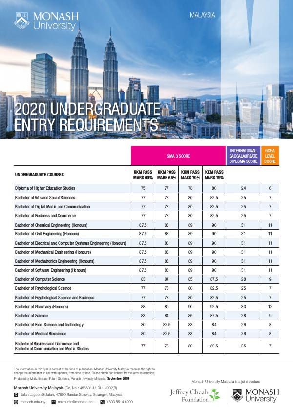 Undergraduate Entry Requirements 2020 (Indonesian) Sept 2019
