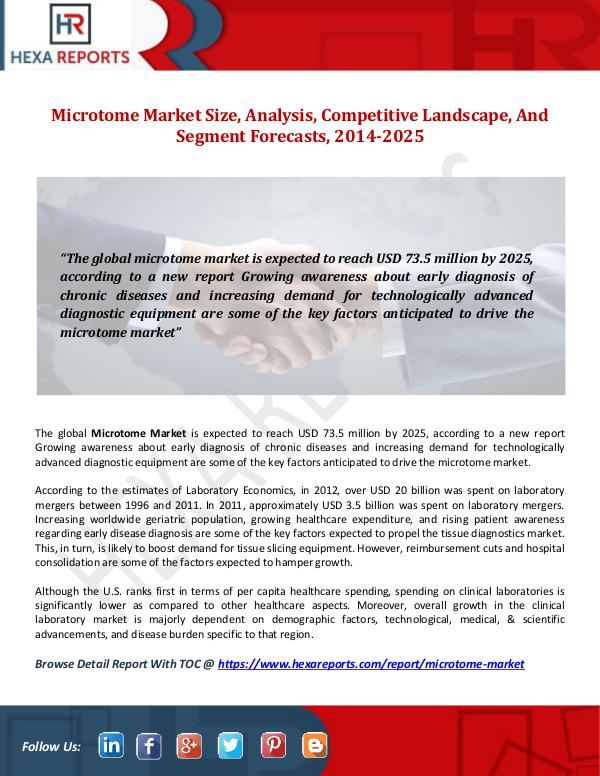 Microtome Market Size, Analysis, Competitive Lands