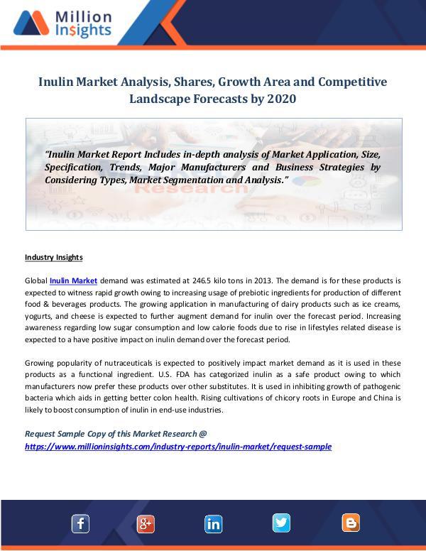 Market World Inulin Market Analysis