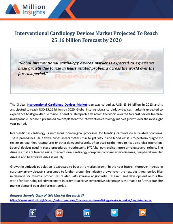 Market World Interventional Cardiology Devices Market