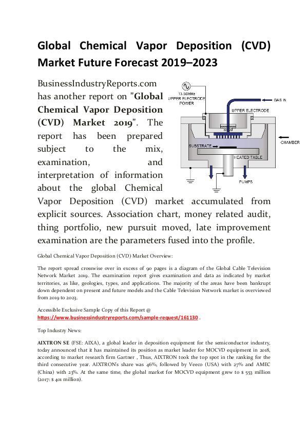 Chemical Vapor Deposition (CVD) Market 2019